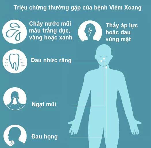 triệu chứng nhận biết bệnh xoang mũi